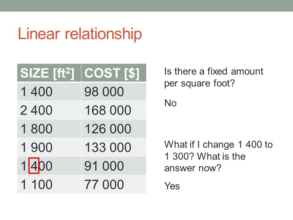 Linear relationship SIZE [ft2] COST [$] 1 400 98 000 2 400 168 000